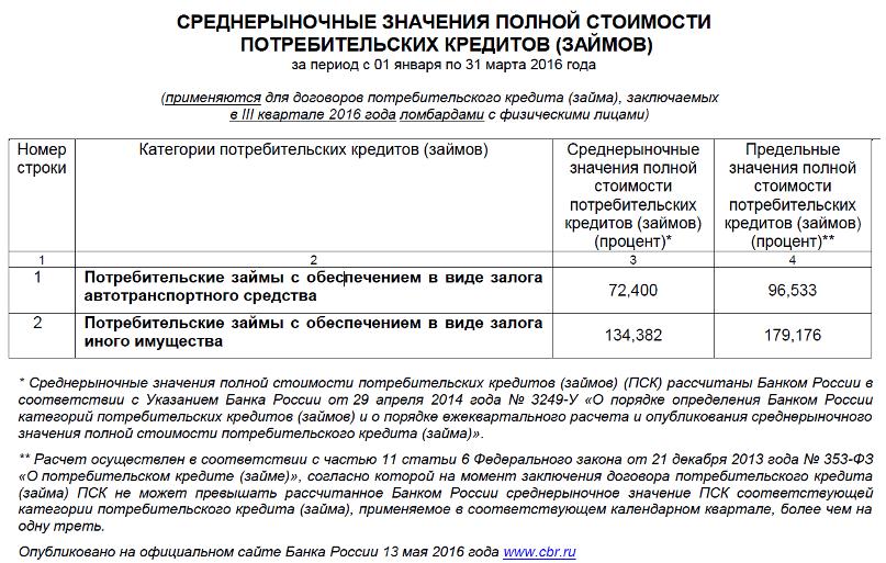 Потребительский кредит в банках омска