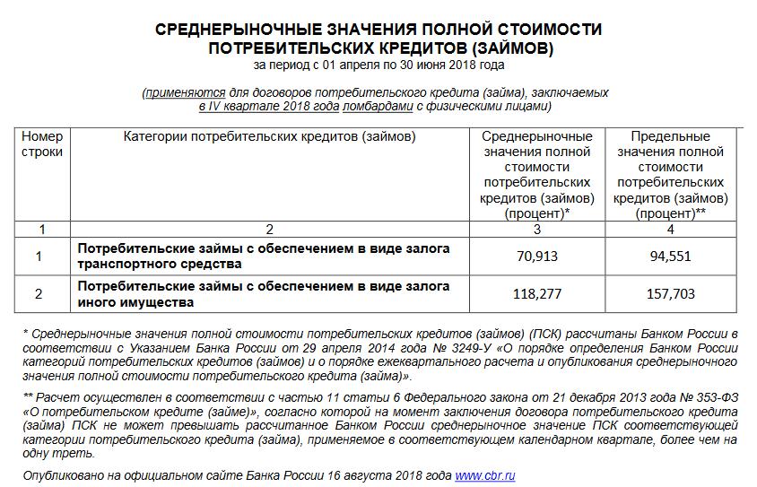 Где взять деньги в долг Киев - Кредит онлайн Украина