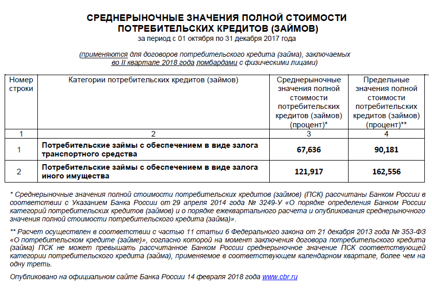 Кредит 300000 втб
