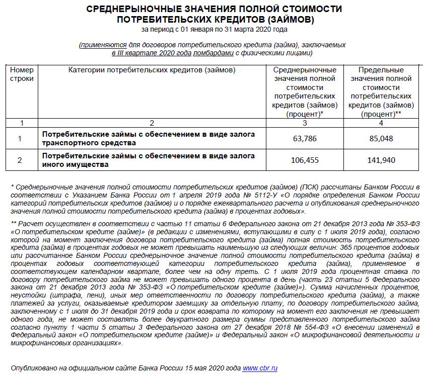 Номер телефона ломбардов в москве залог 24 легковые автомобили